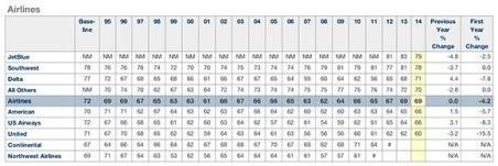 airline-satisfaction-index