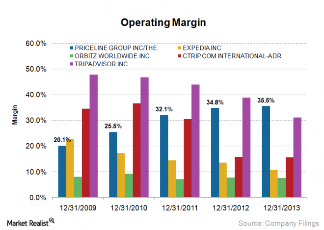 Why Priceline's peers are struggling to maintain operating margins » Market Realist (1/5)