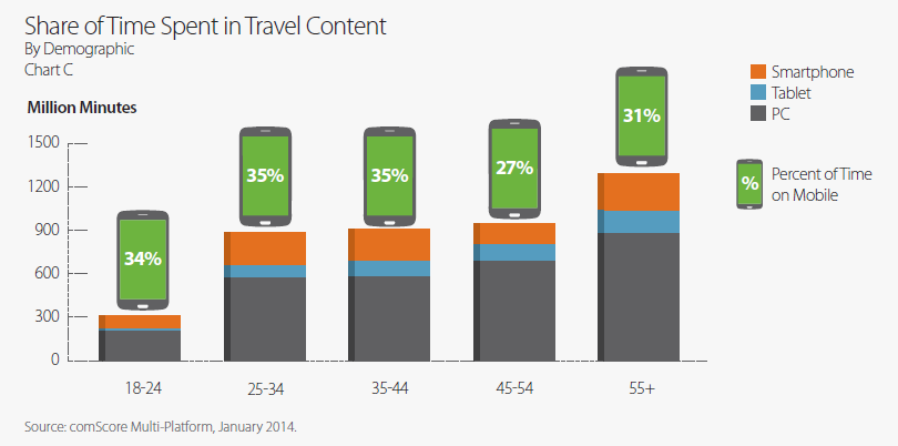 Mobile travel marketing deep dive - devices, campaign strategy, spend and more (2/6)