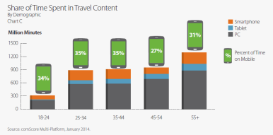 millenial-media-comscore-mobile-travel-report-tnooz-3