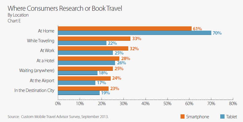 Mobile travel marketing deep dive - devices, campaign strategy, spend and more (3/6)