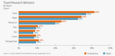 millenial-media-comscore-mobile-travel-report-tnooz-5