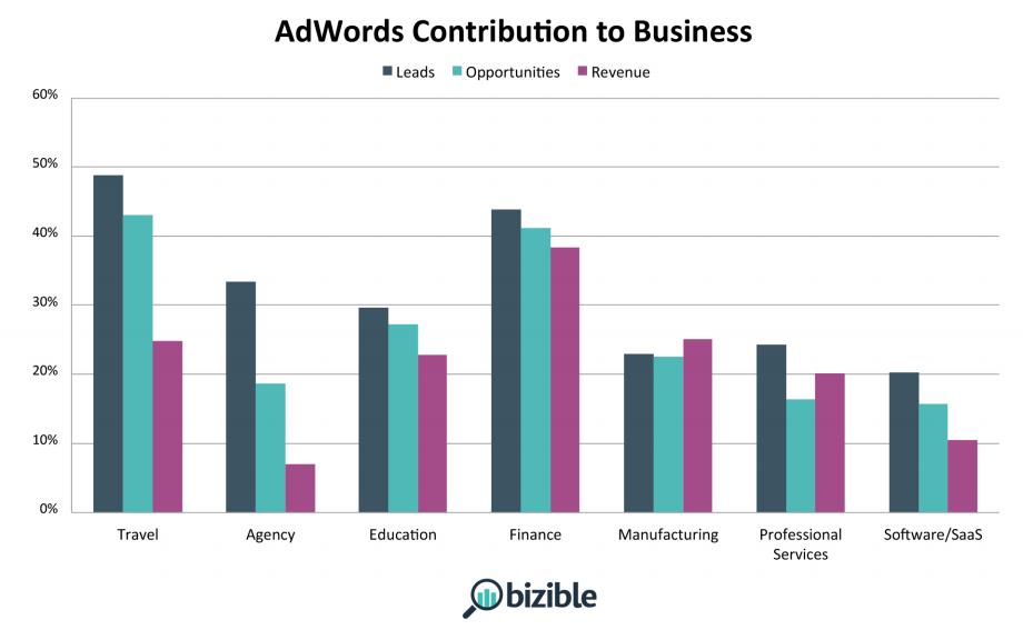 Study Identifies AdWords Benchmarks for B2B Verticals   KoMarketing