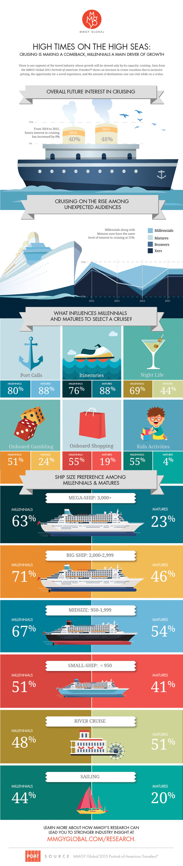 INFOGRAPHIC: Millennials and Matures Cruise Into the Future | TravelPulse