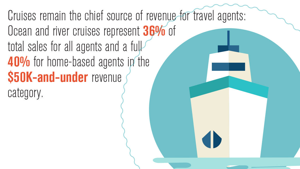 Travel Industry Survey: Data Points: Travel Weekly